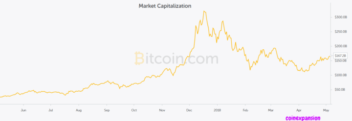 Bitcoin value and price - Bitcoin market capitalization pattern