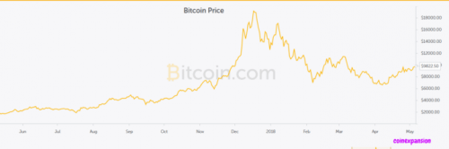 Bitcoin price trends