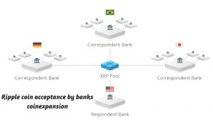 """Ripple xrp network acceptance by banks - """"ripple coin price prediction 2020"""""""