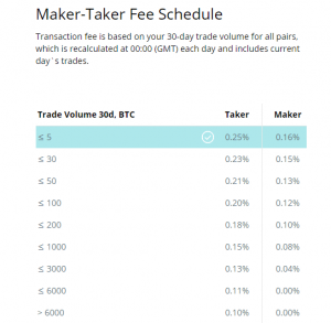 cex.io exchange fees schedule best altcoin exchange to buy altcoins with USD