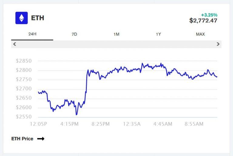 ETH EIP 1559 Deflation