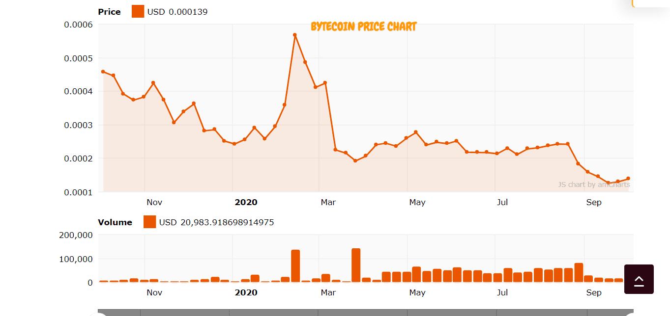 bytecoin crypto price chart