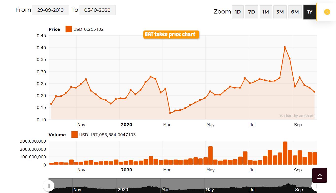 bat token price chart