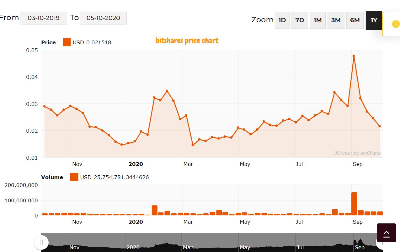 bitshres price chart