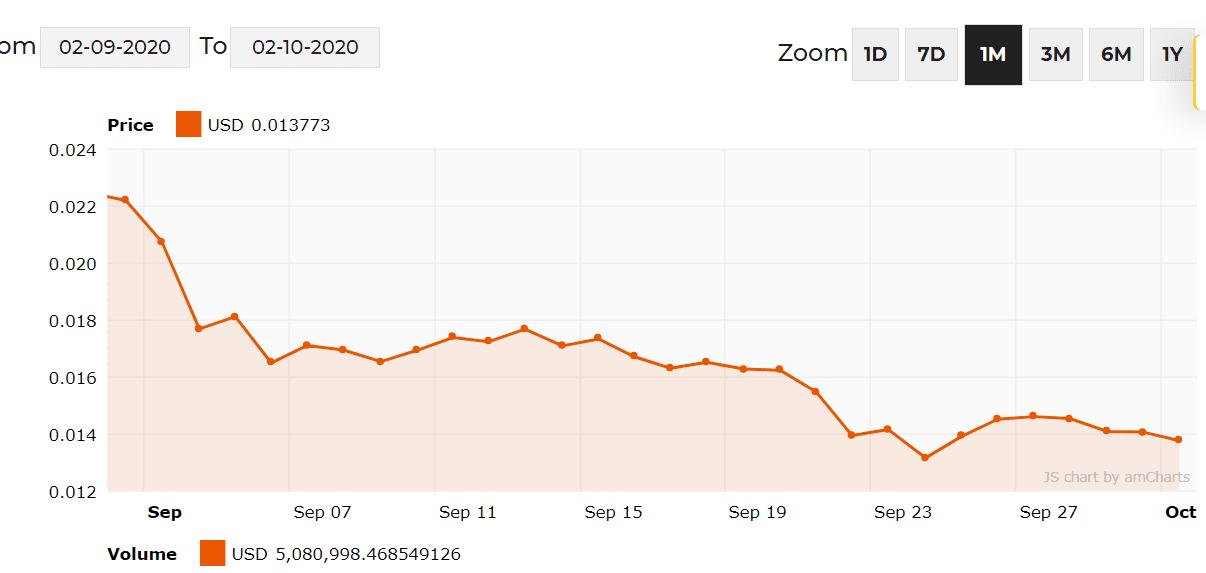 ravencoin price chart