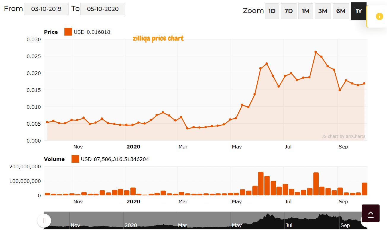 Zilliqa coin price chart