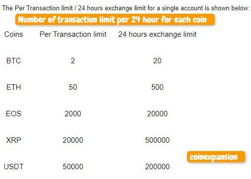 bybit asset exchange