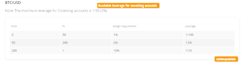 leverage available for a covesting account