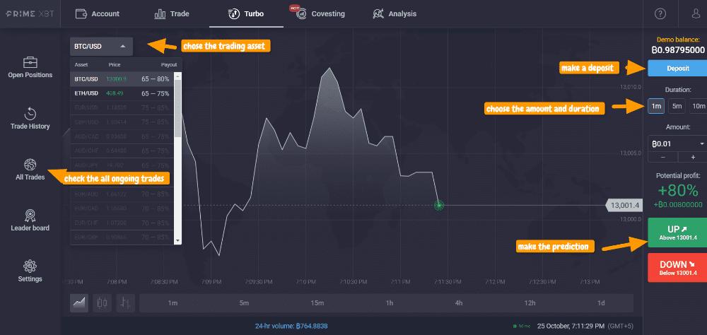 primexbt turbo trading platform review