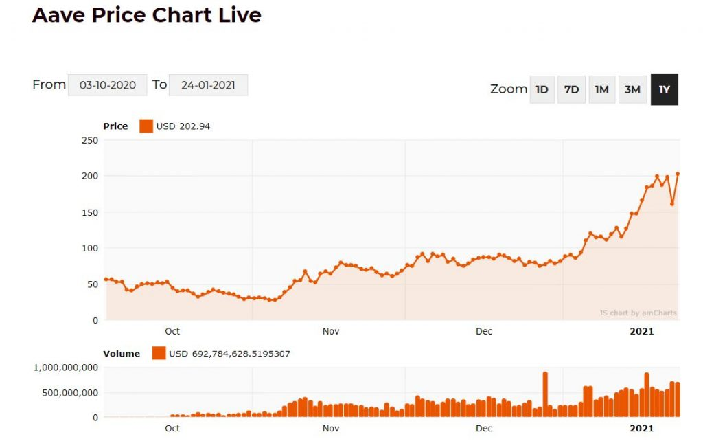 AAVE Price chart scaled