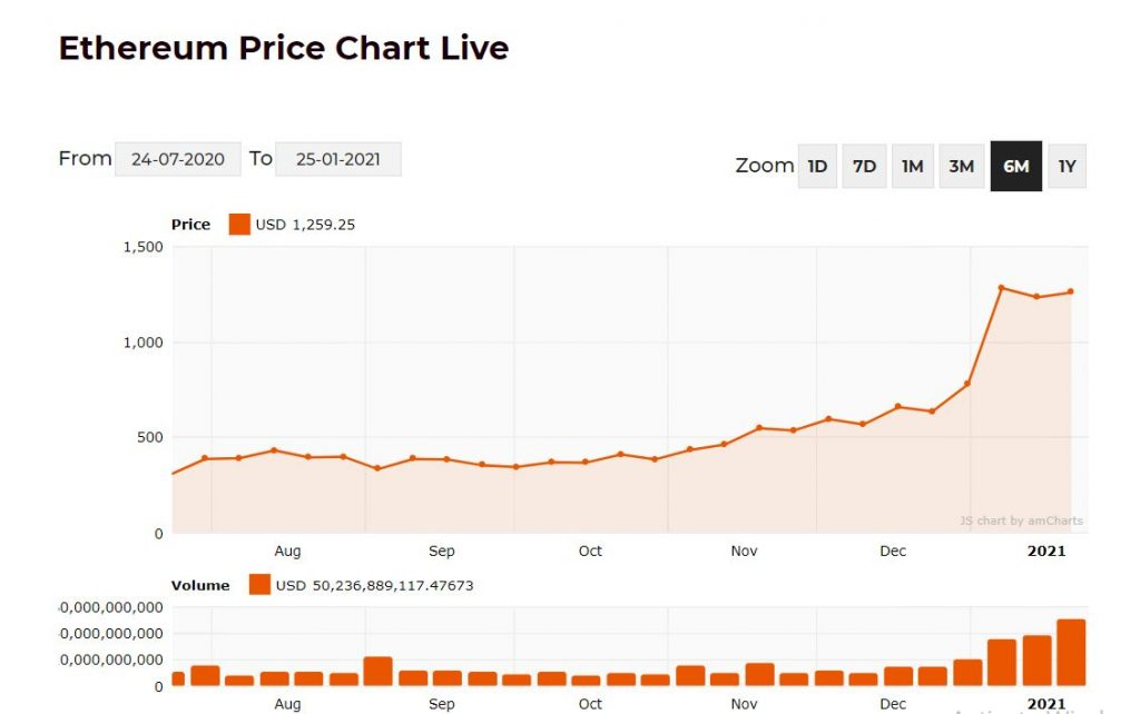 Ethereum Price Chart scaled
