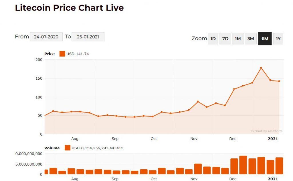 Litecoin Price Chart scaled