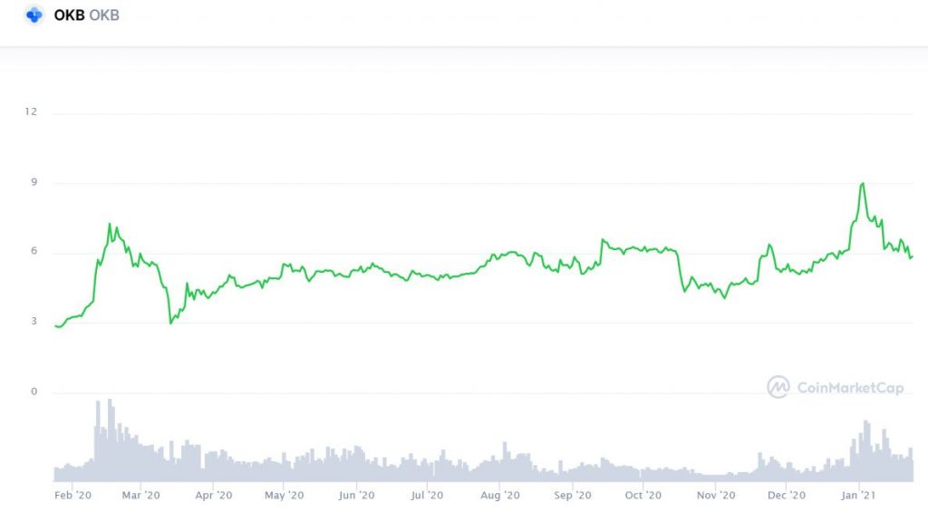 OKB price chart scaled