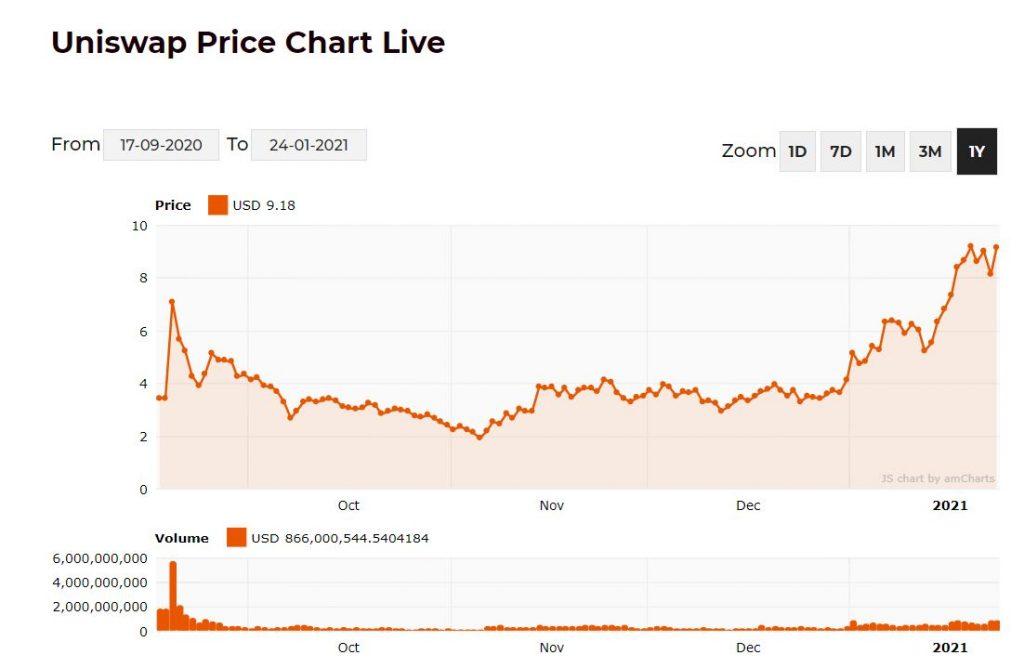 Uniswap Price chart scaled
