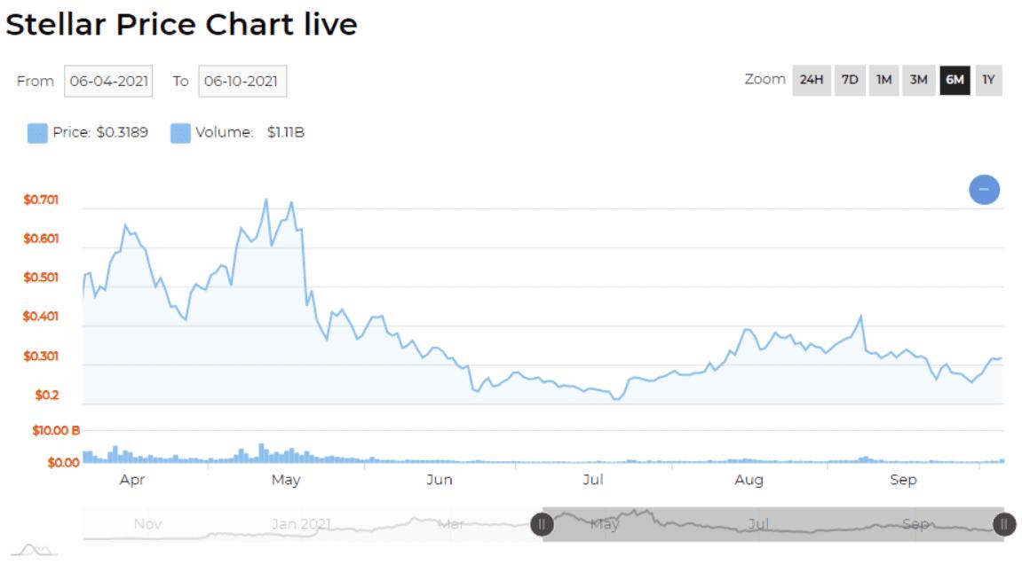 Stellar price chart 2021