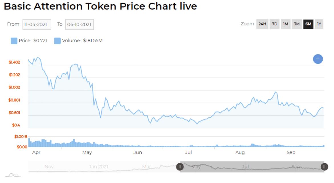 bat price chart 2021