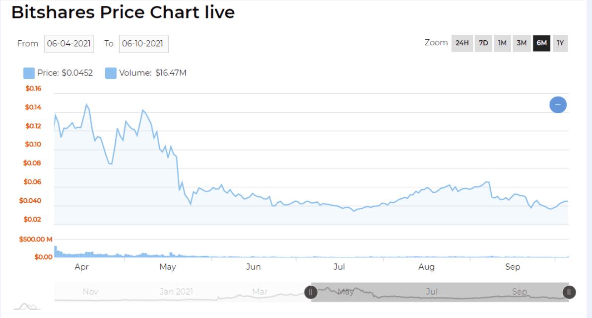bitshare price chart 2021