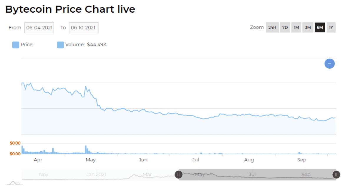 bytecoin price chart 2021