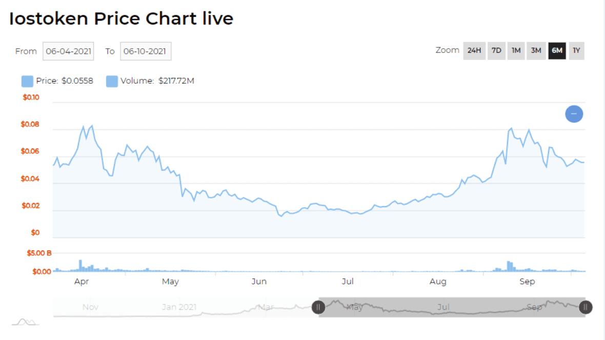 iost price chart 2021