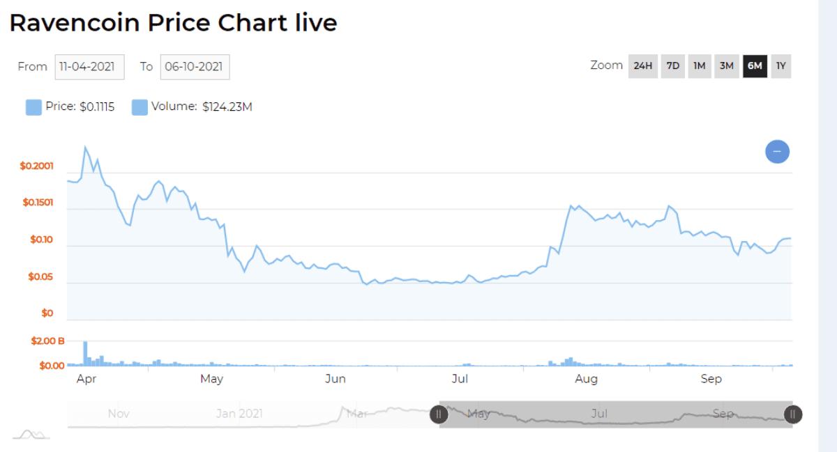 ravencoin price chart 2021