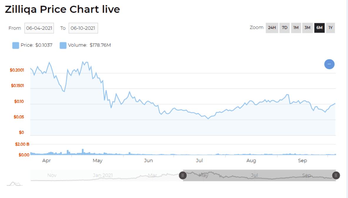 zilliqa price chart 2021
